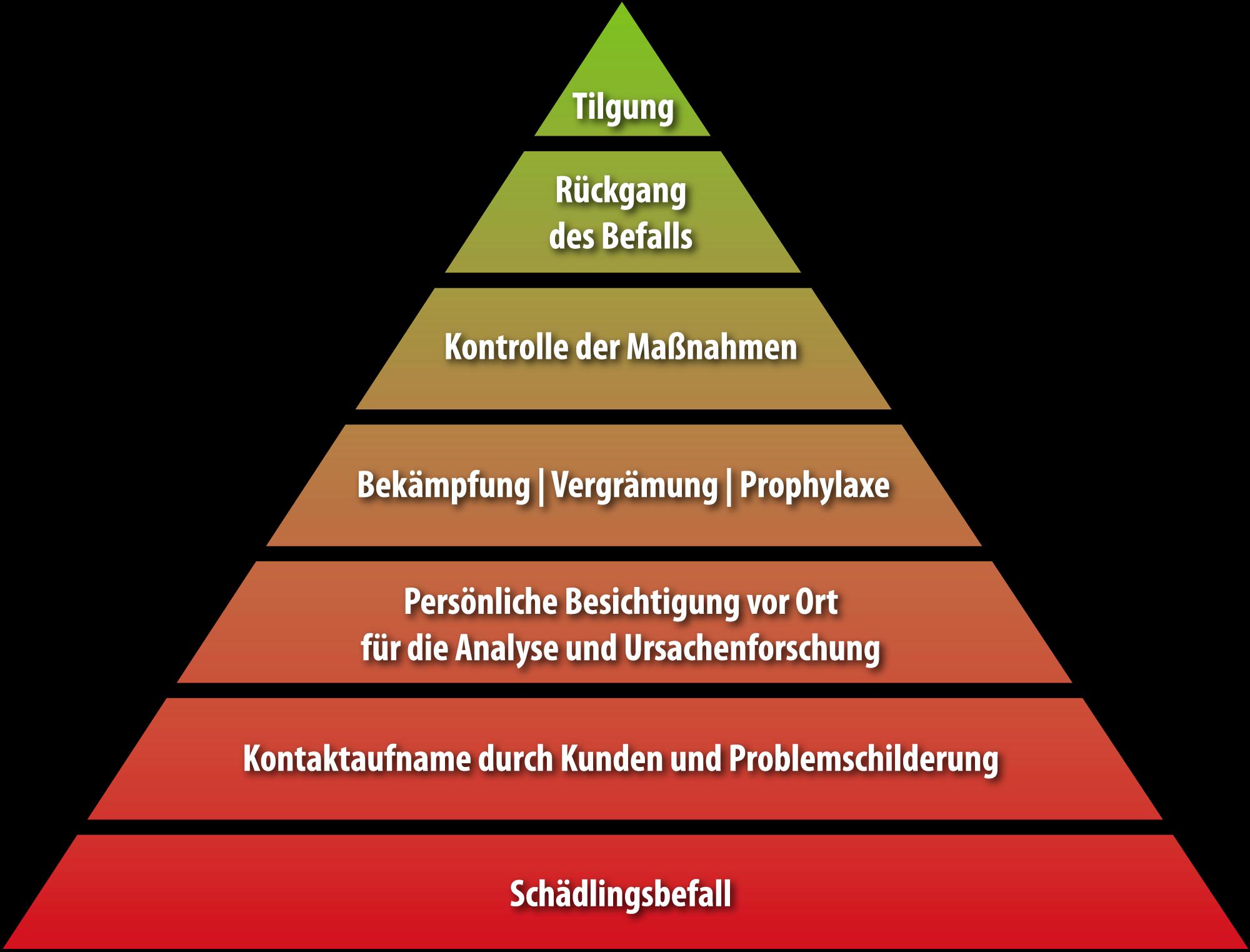 Bekämpfungspyramide